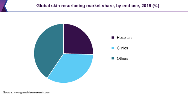 Global skin resurfacing market share, by end use, 2019 (%)