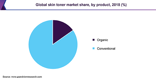 Global skin toner market share, by product, 2018 (%)
