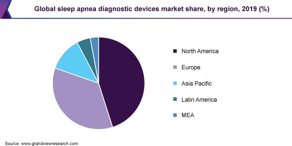 Global sleep apnea diagnostic devices market share