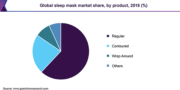 Global sleep mask market share, by product, 2018 (%)
