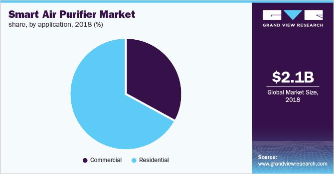 Global smart air purifier Market