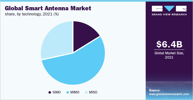 Global smart antenna market revenue, by technology, 2016 (%)
