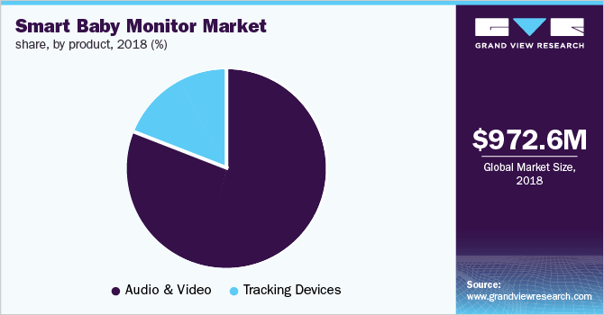 Global smart baby monitor market share, by product, 2018 (%)
