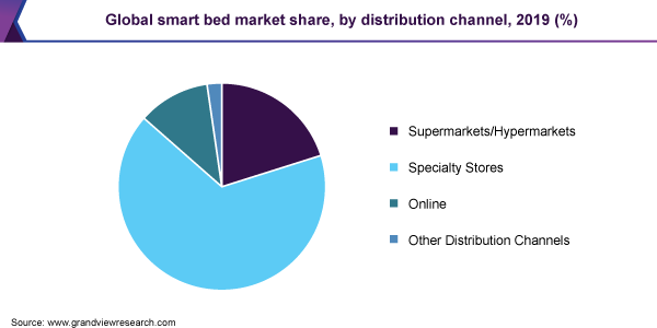 Global smart bed market share, by distribution channel, 2019 (%)