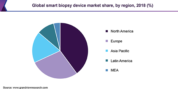 Global smart biopsy device market share, by region, 2018 (%)