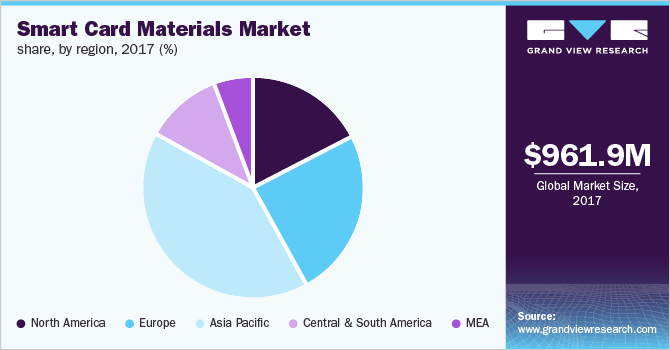Global smart card materials market