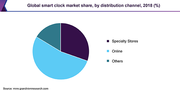 Global smart clock market