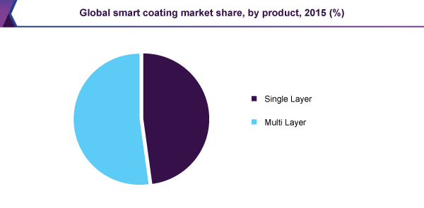 Global smart coating market share, by product, 2015 (%)