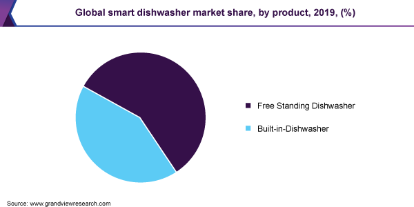 Global smart dishwasher market share, by product, 2019, (%)