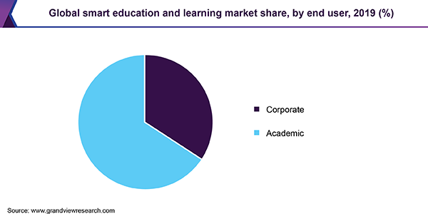 Global smart education and learning market share