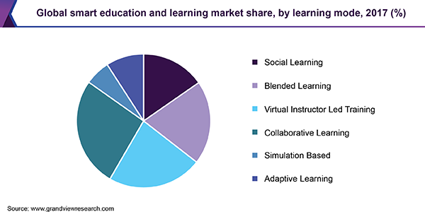 Global smart education and learning market share, by learning mode, 2017 (%)