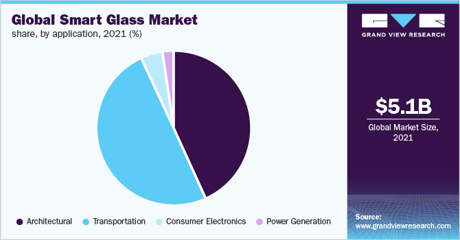 Global smart glass Market