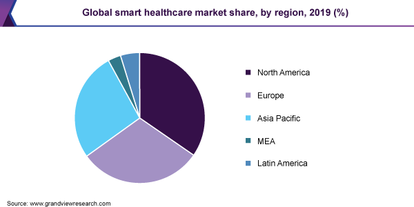 Global smart healthcare market share, by region, 2019 (%)