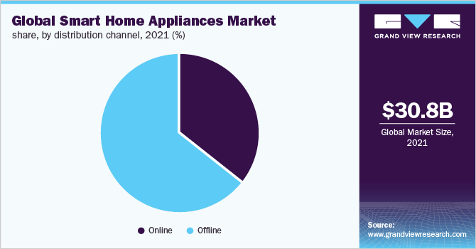 Global smart home appliances market share, by distribution channel, 2019 (%)