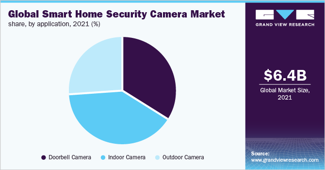 https://www.grandviewresearch.com/static/img/research/global-smart-home-security-camera-market.png
