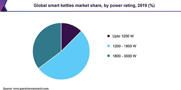 Global smart kettles market