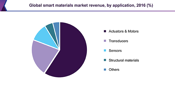 Global smart materials market revenue, by application, 2016 (%)