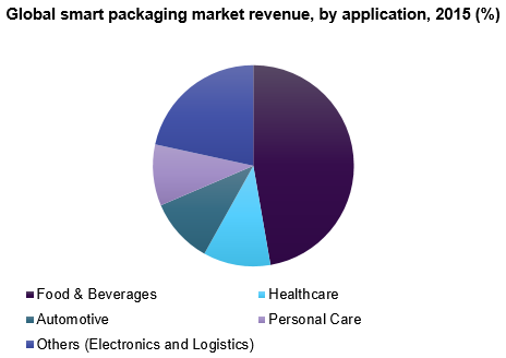 Global smart packaging market