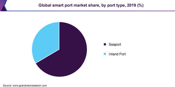 Global-Smart-Port-Market-Share-by-Port-Type