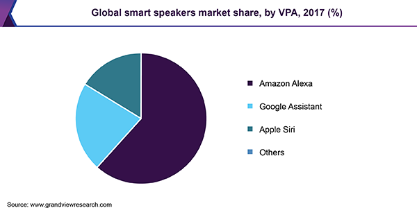 Global smart speakers market