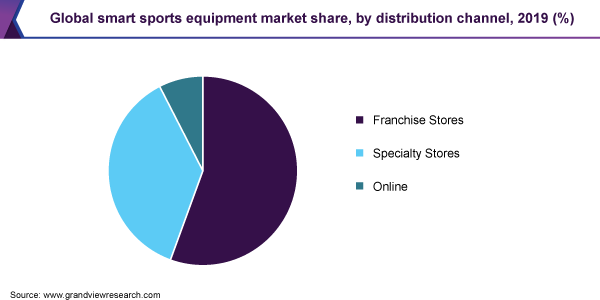 Global smart sports equipment market share, by distribution channel, 2019 (%)