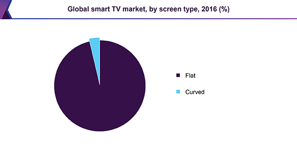 Smart TV Market Size & Share | Industry Growth Report, 2014-2025