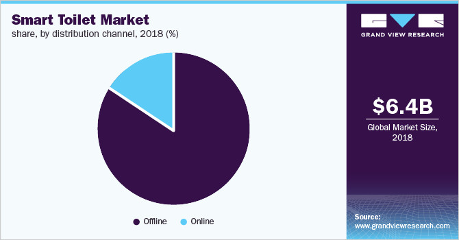 Global smart toilet market share, by distribution channel, 2018 (%)