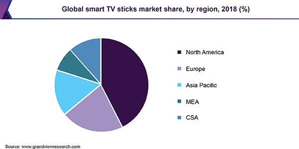 Global smart TV sticks Market