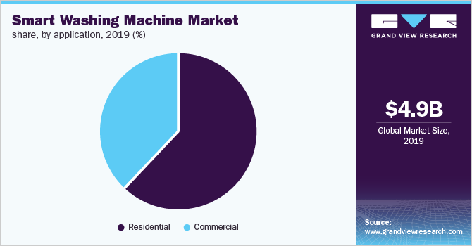 Global smart washing machine market share, by application, 2019 (%)
