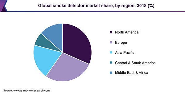 Global smoke detector market share, by region, 2018 (%)