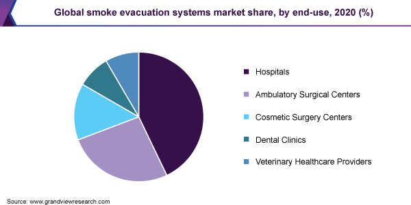 smoke evacuation systems market size