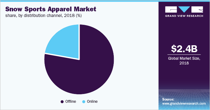 Global snow sports apparel market share, by distribution channel, 2018 (%)