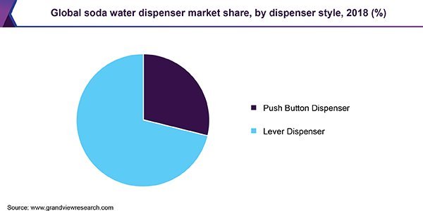 Global soda water dispenser market