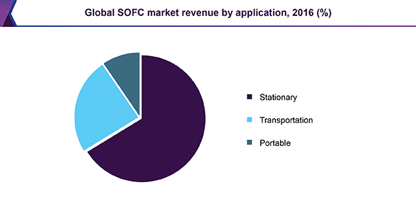 Global SOFC market revenue by application, 2016 (%)