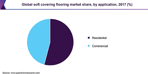 Global soft covering flooring market