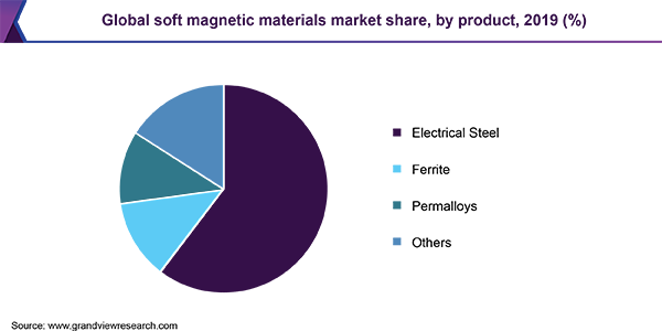 Global soft magnetic materials market share, by product, 2019 (%)