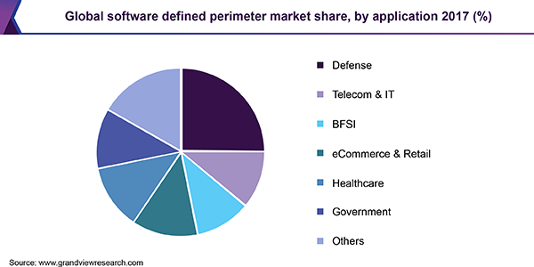 Global software defined perimeter market share, by application 2017 (%)