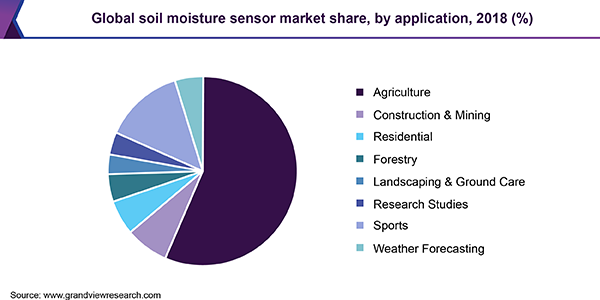 Global soil moisture sensor market share, by application, 2018 (%)