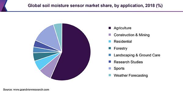 Global soil moisture sensor market share, by application, 2018 (%)