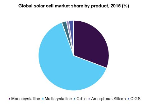 Global solar cell market share by product, 2015 (%)