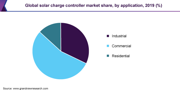 Global solar charge controller market share, by application, 2019 (%)