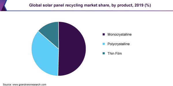 Global solar panel recycling market revenue, by type, 2016 (%)