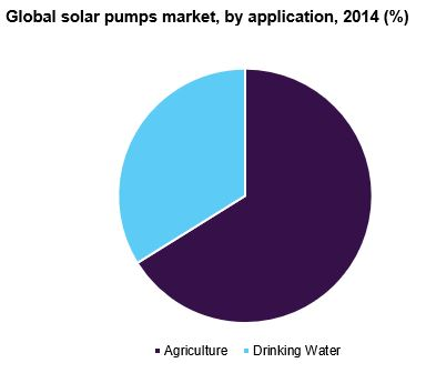 Global solar pumps market