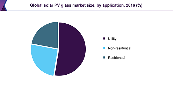 Global solar PV glass market size, by application, 2016 (%)