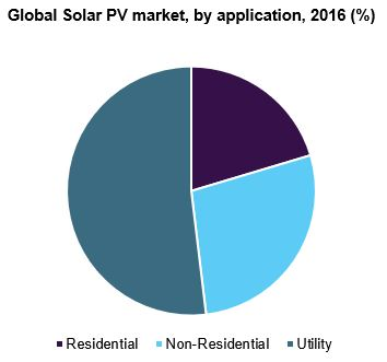Global Solar PV market size, by application, 2016 (%)