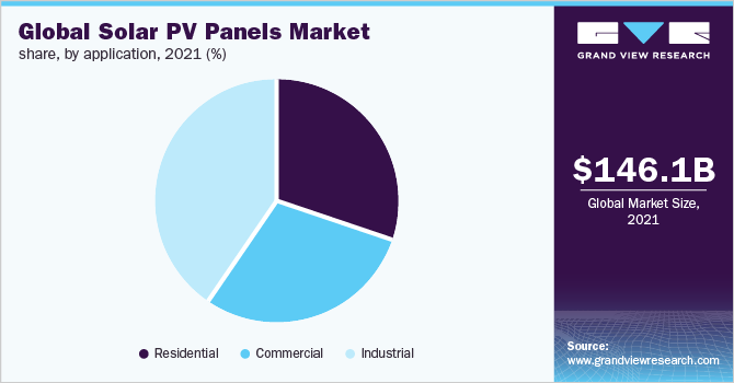 Global solar pv panels market share, by grid type, 2019 (%)