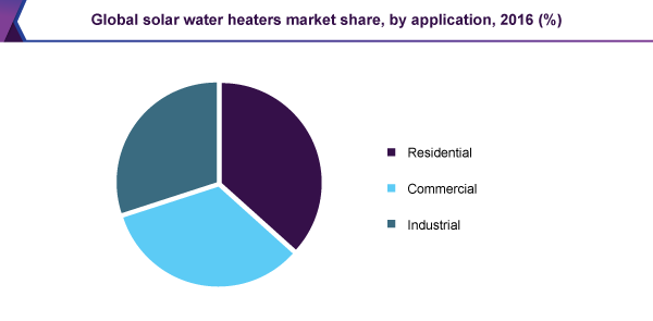 Global solar water heaters market share, by application, 2016 (%)