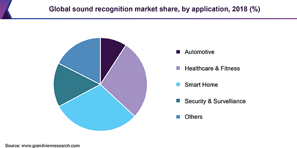 Global sound recognition market