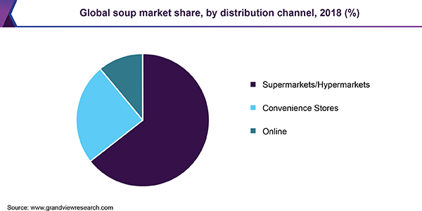 Global soup market share, by distribution channel, 2018 (%)