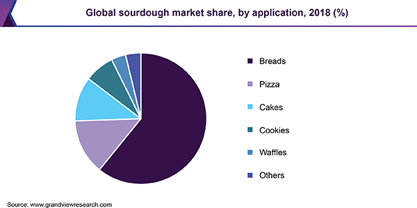 Global sourdough Market